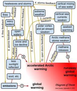 Carte montrant comment se réalise le réchauffement accéléré de l'Arctique (Source: http://arctic-news.blogspot.ca/2012/09/storm-enters-arctic-region.html)